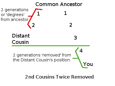 Second Cousins Twice Removed Explanation